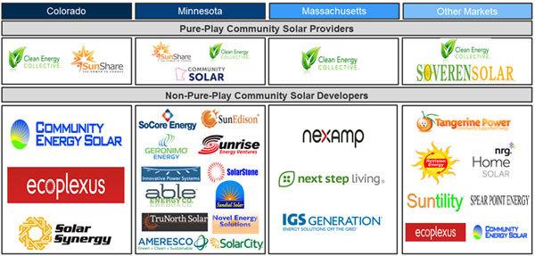 community-solar-taxonomy