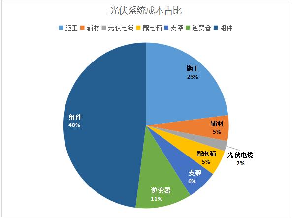 中美贸易战:光伏产业不受直接影响