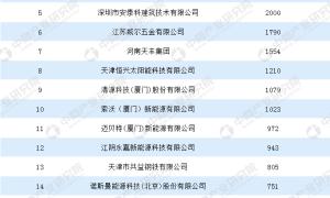 2018中国太阳能光伏支架企业20强排行