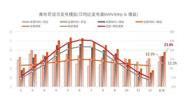 单晶PERC双面组件+跟踪支架 全年发电量增加24.5%