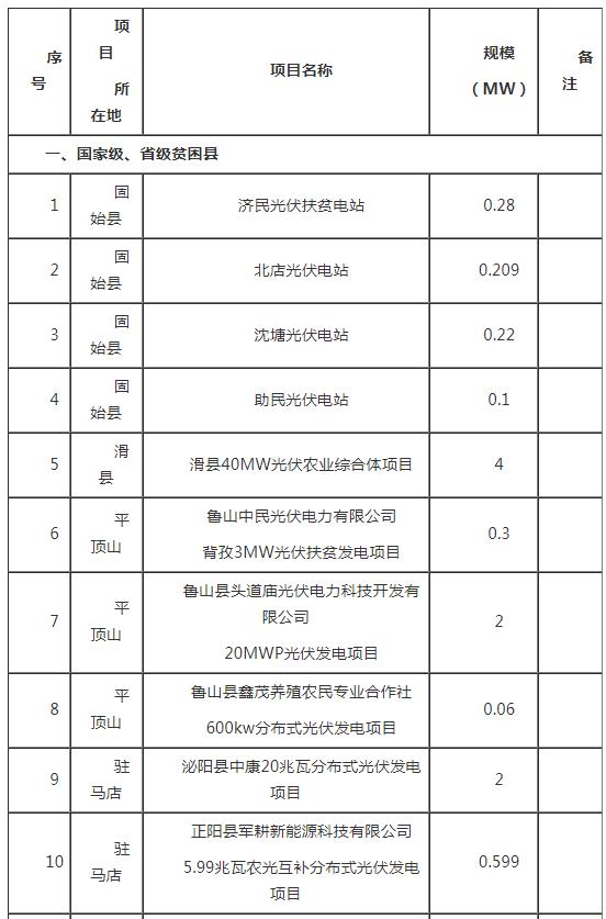 河南2017年光伏扶贫电站建设规模(附表)