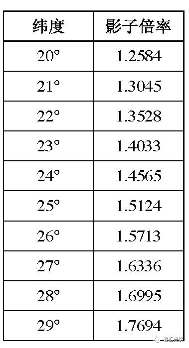 干货:光伏支架组件方阵前后不遮阴间距计算及案例