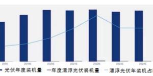 2019年底 全球漂浮光伏电站装机将超2.4GW