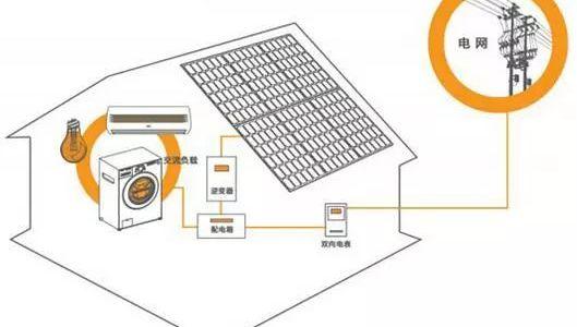 户用光伏常见的光伏支架安装方案