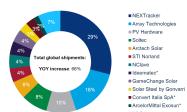 2019全球前十大光伏跟踪企业排行出炉 NEXTracker第一