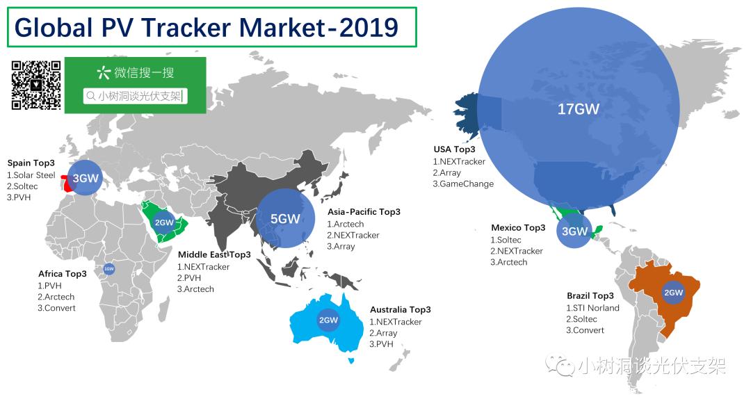 2020年全球前十大太阳能光伏跟踪企业排行出炉 NEXTracker第一