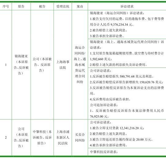 中信博营收22亿应收账款9亿,频起诉索款坏账准备高企