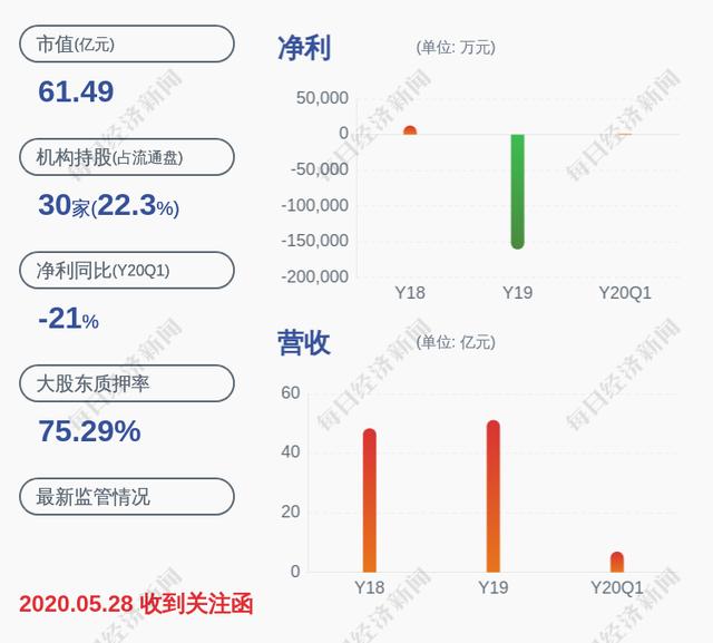 爱康科技:控股股东爱康实业被动减持1663万股