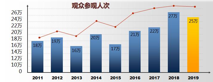 SNEC第十五届(2021) 引领您进入快速成长的亚洲光伏市场