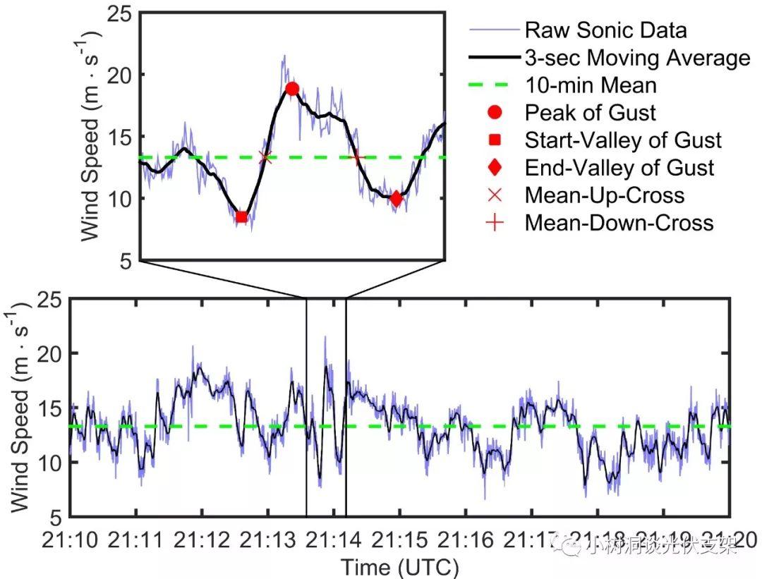 光伏跟踪器风洞实验的那些事儿(3) | 来谈谈各国太阳能光伏风荷载规范