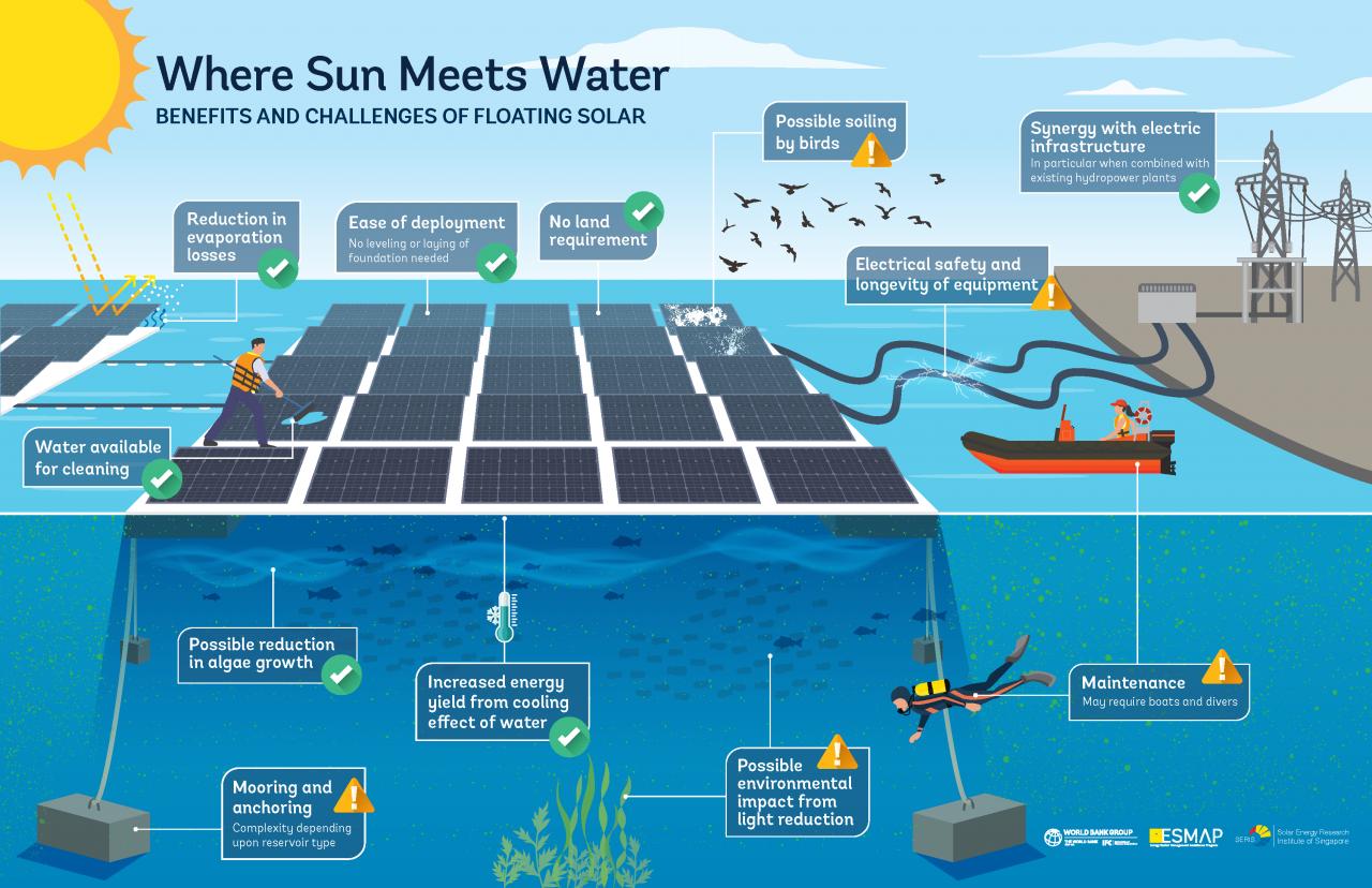 水面漂浮太阳能市场报告-2020年