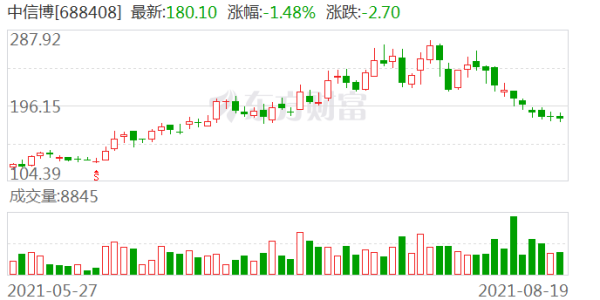 中信博:上半年净利润3546.34万元 同比下降69.1%