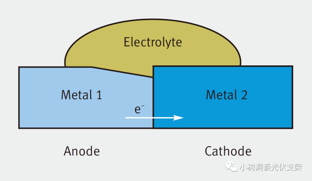 """光伏支架的宿命: 腐蚀   铝边框、铝支架、镀锌支架,他们与不锈钢之间的""""接触腐蚀"""""""