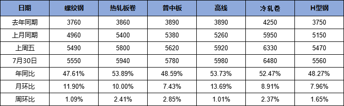山东市场周评:市场预期良好 价格易涨难跌(2021.7.23-7.30)