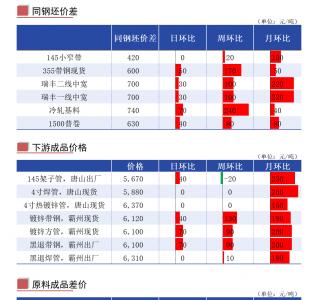 Mysteel:唐山地区管带产业链每日简报(2021年8月10日)