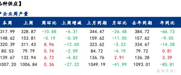 Mysteel:聚焦钢铁产业数据(08月05日)—政策约束性限产不放松,消费再探年内低位