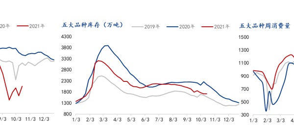 Mysteel:聚焦钢铁产业数据(10月28日)—五大品种钢材供增库降,消费小幅回升